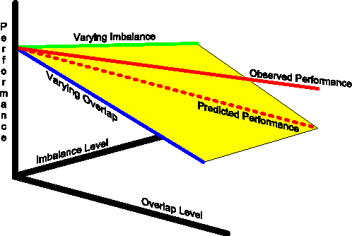 Figure 4 for A Characterization of the Combined Effects of Overlap and Imbalance on the SVM Classifier