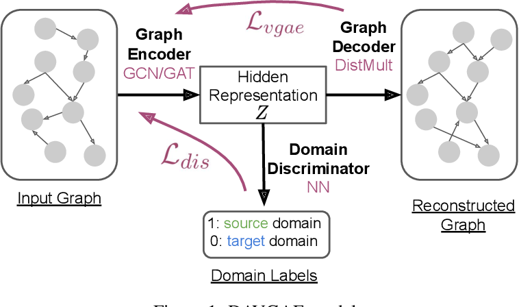 Figure 2 for Efficient Variational Graph Autoencoders for Unsupervised Cross-domain Prerequisite Chains