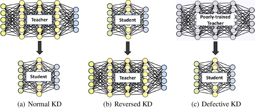 Figure 1 for Revisit Knowledge Distillation: a Teacher-free Framework