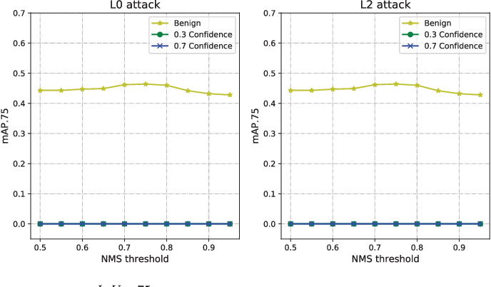 Figure 2 for Daedalus: Breaking Non-Maximum Suppression in Object Detection via Adversarial Examples