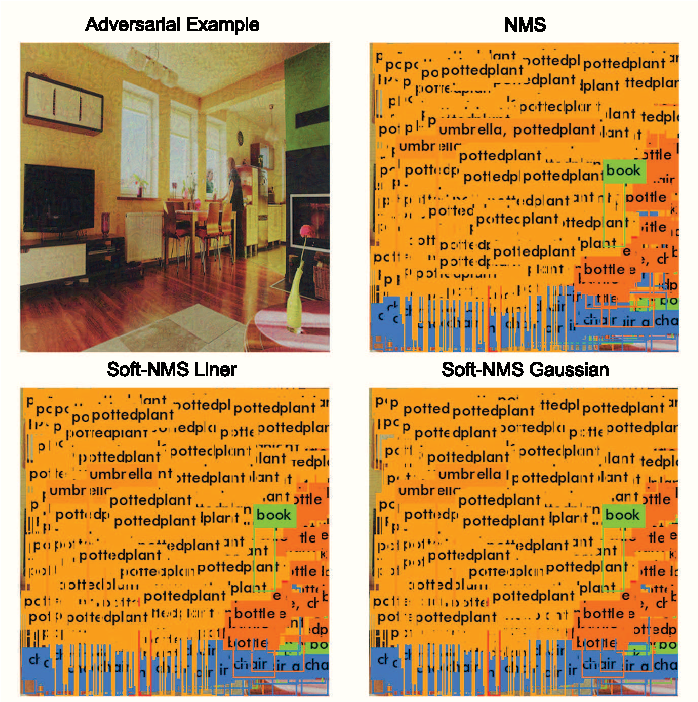 Figure 3 for Daedalus: Breaking Non-Maximum Suppression in Object Detection via Adversarial Examples