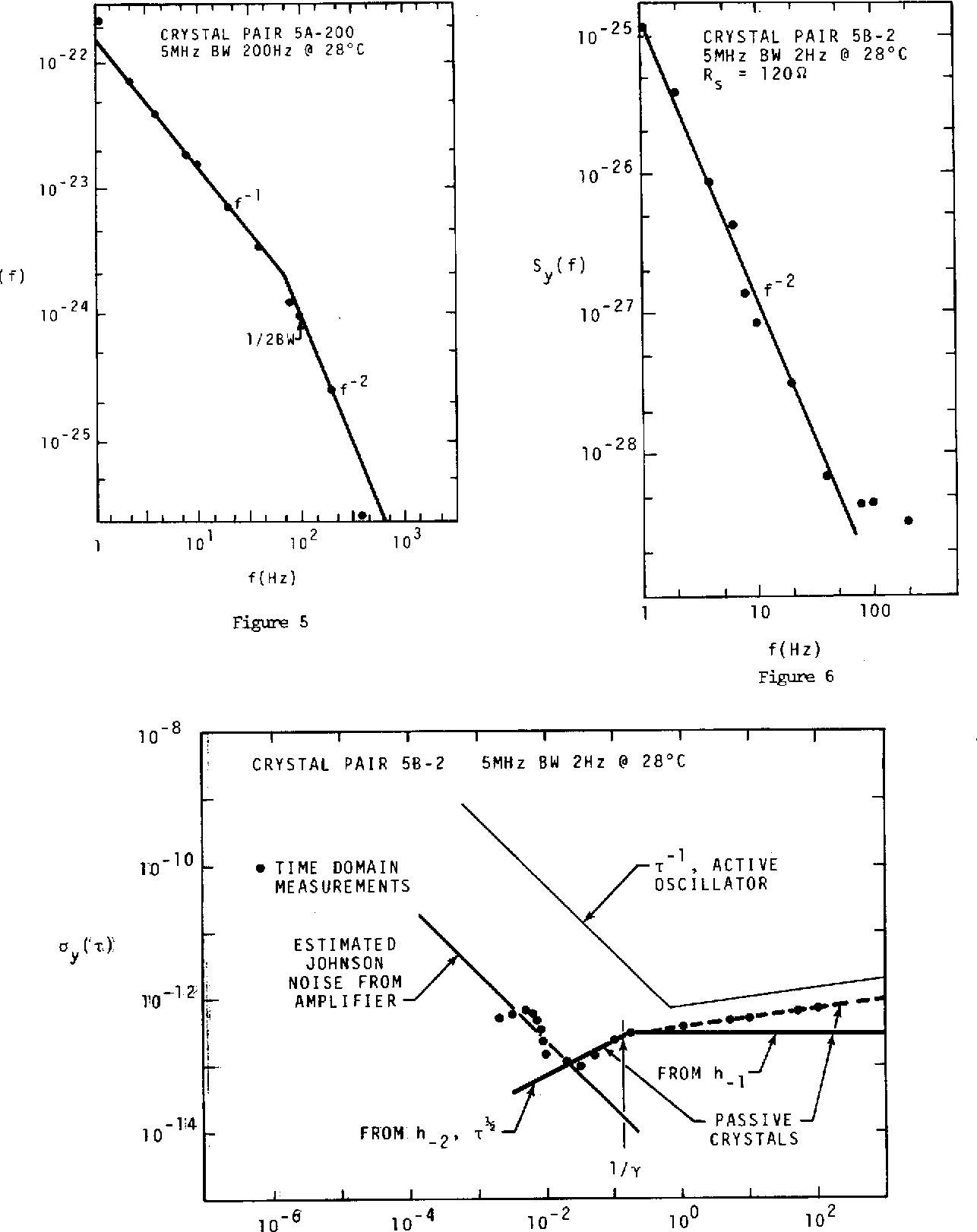 Figure 5 1 10 100