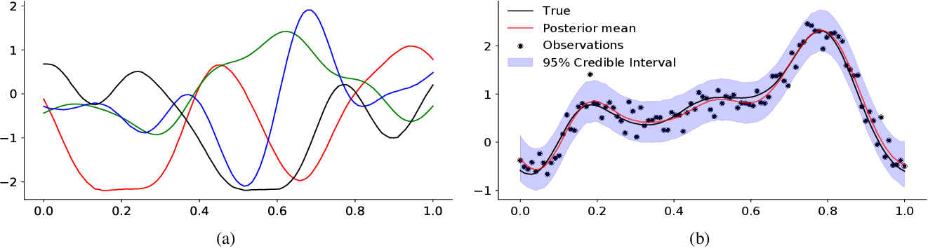 Figure 1 for $π$VAE: Encoding stochastic process priors with variational autoencoders