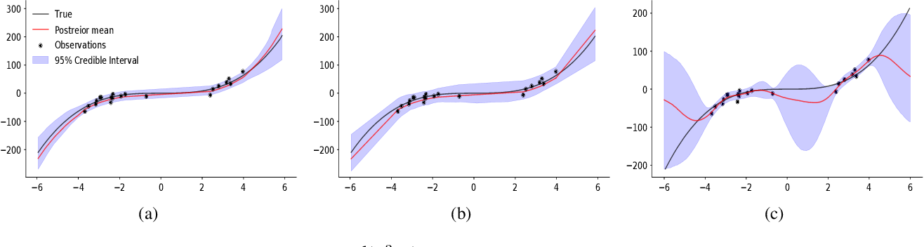 Figure 3 for $π$VAE: Encoding stochastic process priors with variational autoencoders