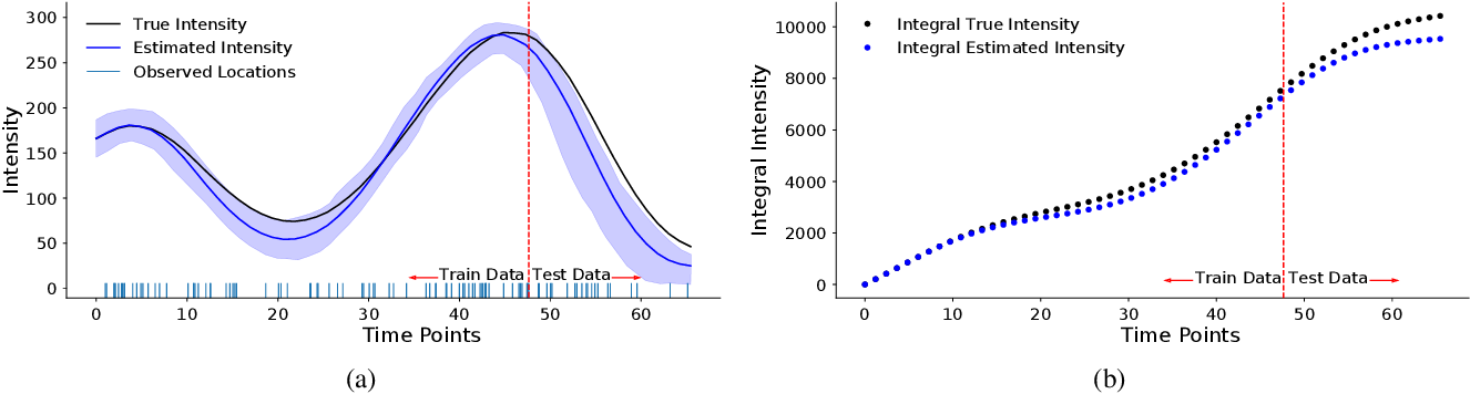 Figure 4 for $π$VAE: Encoding stochastic process priors with variational autoencoders