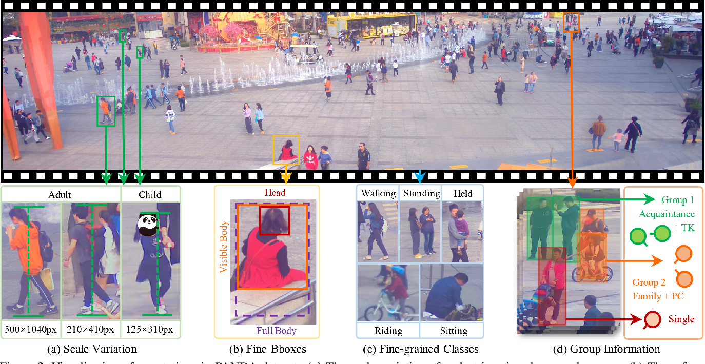 Figure 2 for PANDA: A Gigapixel-level Human-centric Video Dataset