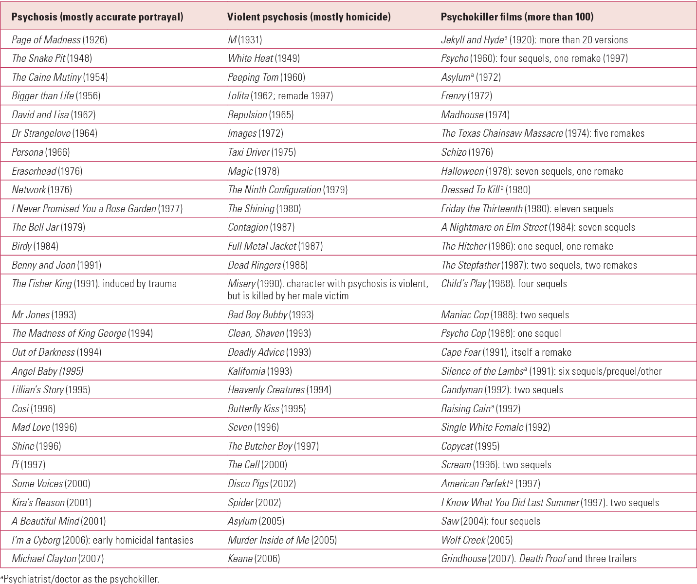 Table 6 from Why psychiatrists should watch films (or What has