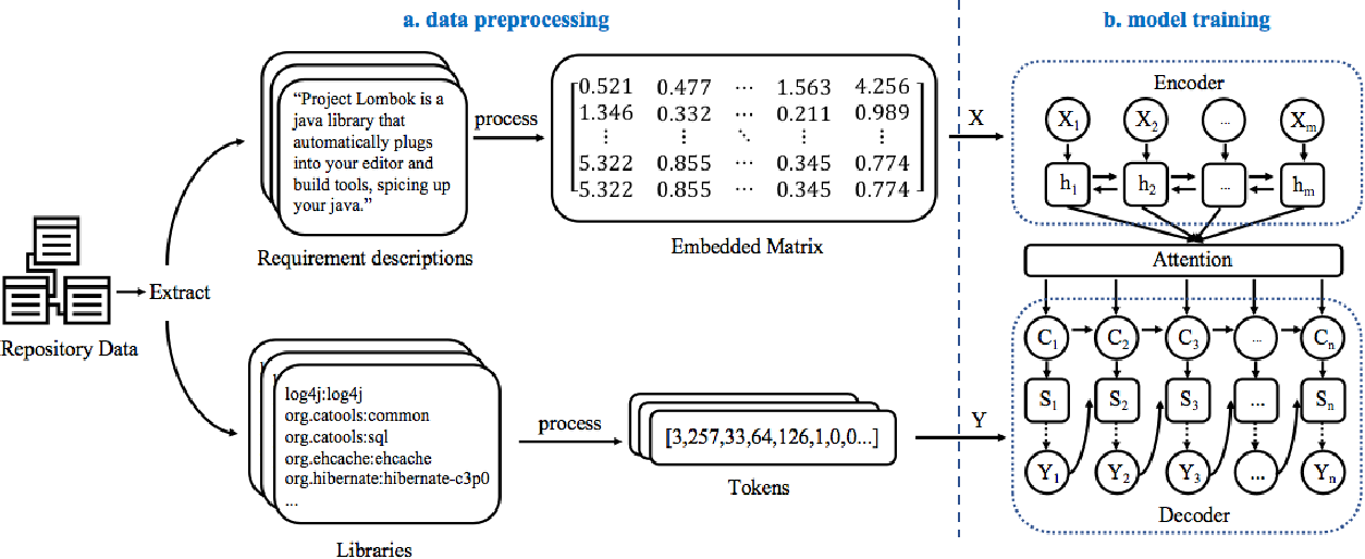Figure 1 for Req2Lib: A Semantic Neural Model for Software Library Recommendation