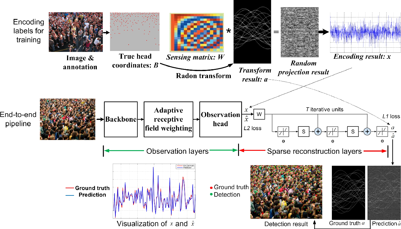 Figure 2 for Crowd Scene Analysis by Output Encoding