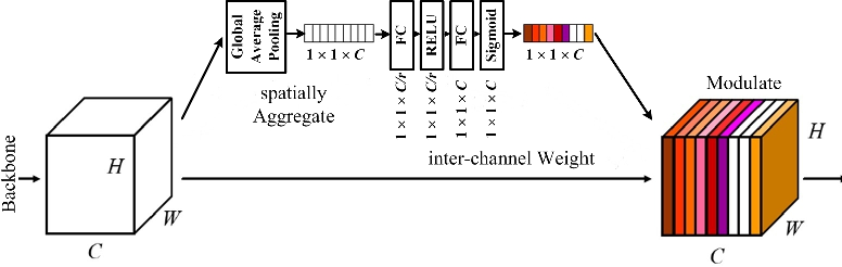 Figure 3 for Crowd Scene Analysis by Output Encoding