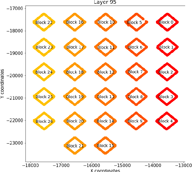 Figure 3 for An Evaluation of Classification Methods for 3D Printing Time-Series Data
