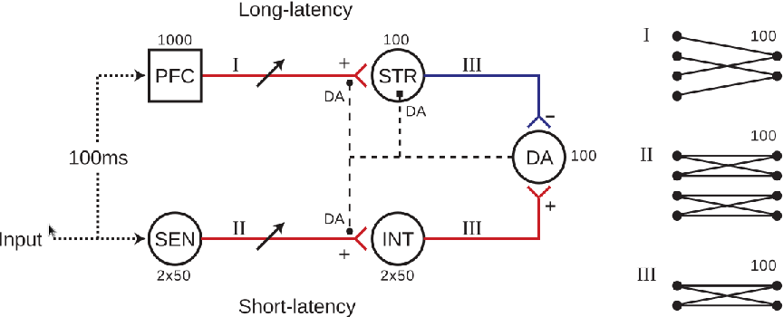 Figure 4 for Reinforcement Learning in a Neurally Controlled Robot Using Dopamine Modulated STDP