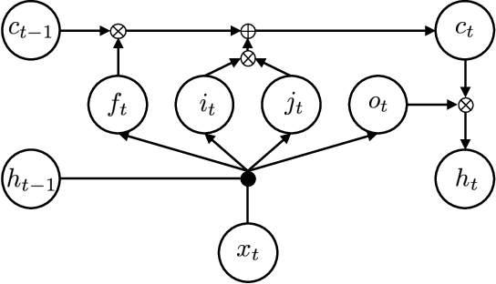 Figure 1 for Language Modeling with Highway LSTM