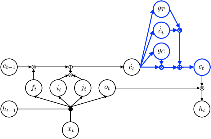Figure 3 for Language Modeling with Highway LSTM