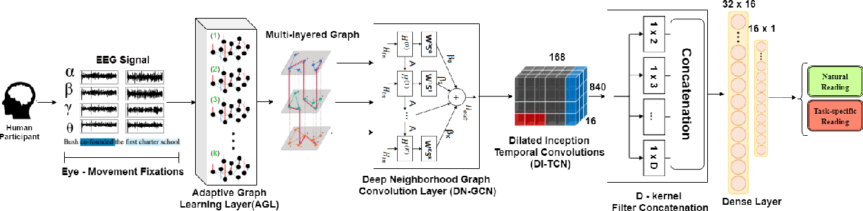 Figure 1 for Dynamic Graph Modeling of Simultaneous EEG and Eye-tracking Data for Reading Task Identification