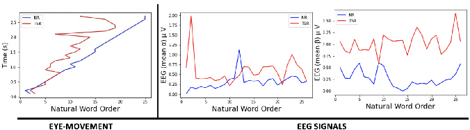 Figure 3 for Dynamic Graph Modeling of Simultaneous EEG and Eye-tracking Data for Reading Task Identification