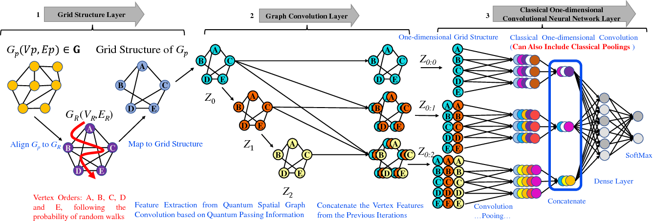 Figure 1 for A Quantum Spatial Graph Convolutional Neural Network using Quantum Passing Information