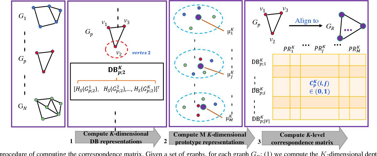 Figure 2 for A Quantum Spatial Graph Convolutional Neural Network using Quantum Passing Information