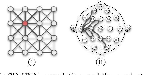 Figure 1 for EEG-GNN: Graph Neural Networks for Classification of Electroencephalogram (EEG) Signals