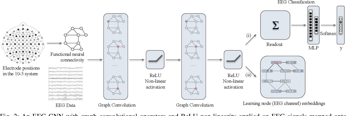 Figure 2 for EEG-GNN: Graph Neural Networks for Classification of Electroencephalogram (EEG) Signals