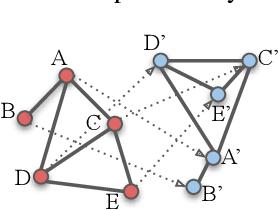 Figure 3 for EEG-GNN: Graph Neural Networks for Classification of Electroencephalogram (EEG) Signals