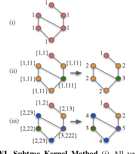 Figure 4 for EEG-GNN: Graph Neural Networks for Classification of Electroencephalogram (EEG) Signals