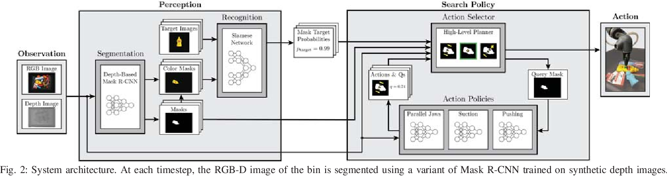 Figure 2 for Mechanical Search: Multi-Step Retrieval of a Target Object Occluded by Clutter