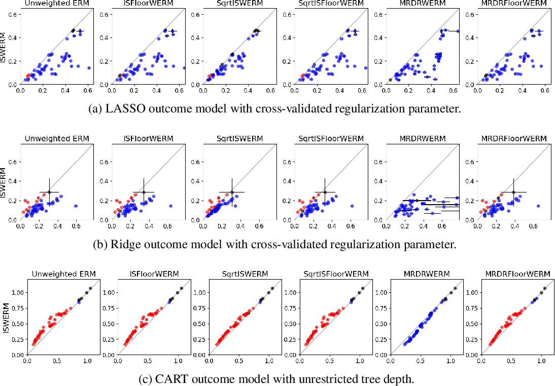 Figure 3 for Risk Minimization from Adaptively Collected Data: Guarantees for Supervised and Policy Learning