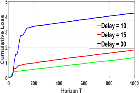 Figure 1 for Online Scoring with Delayed Information: A Convex Optimization Viewpoint