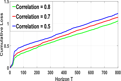 Figure 2 for Online Scoring with Delayed Information: A Convex Optimization Viewpoint