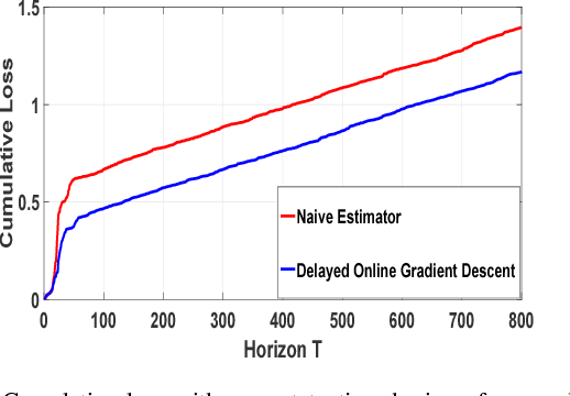 Figure 3 for Online Scoring with Delayed Information: A Convex Optimization Viewpoint