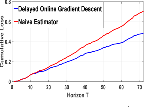 Figure 4 for Online Scoring with Delayed Information: A Convex Optimization Viewpoint