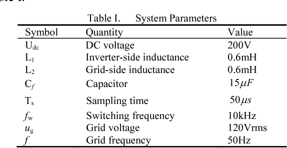 An Improved Active Damping Method With Grid Side Current Feedback To