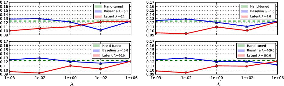 Figure 1 for Discriminative Parameter Estimation for Random Walks Segmentation