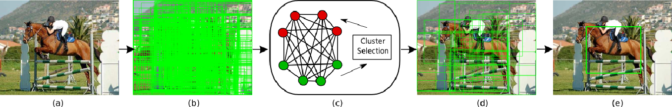 Figure 1 for Iterative Spectral Clustering for Unsupervised Object Localization