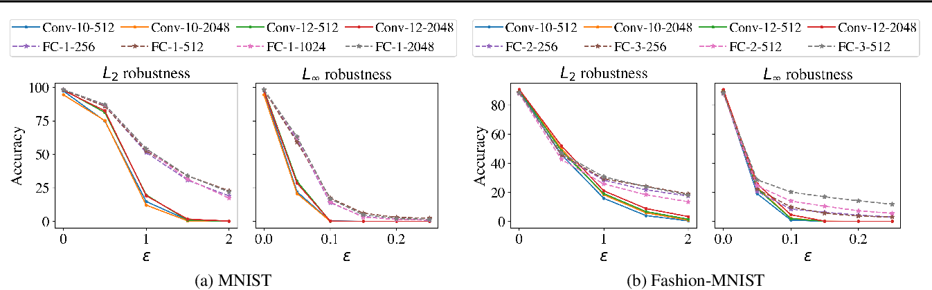 Figure 3 for Shift Invariance Can Reduce Adversarial Robustness
