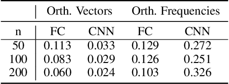 Figure 2 for Shift Invariance Can Reduce Adversarial Robustness