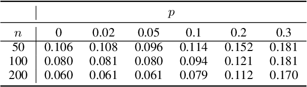 Figure 4 for Shift Invariance Can Reduce Adversarial Robustness