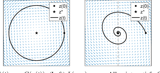 Figure 1 for ODE Analysis of Stochastic Gradient Methods with Optimism and Anchoring for Minimax Problems and GANs