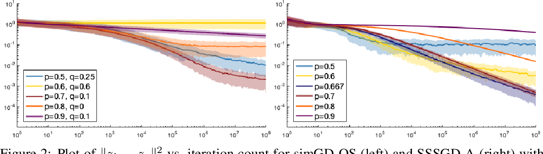 Figure 3 for ODE Analysis of Stochastic Gradient Methods with Optimism and Anchoring for Minimax Problems and GANs