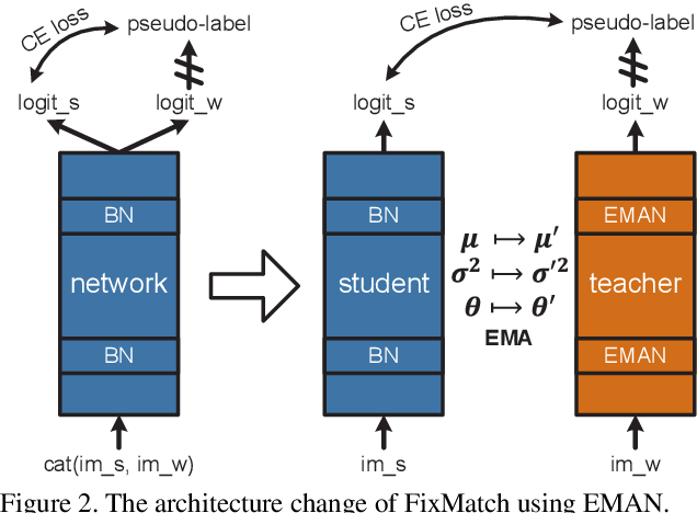 Figure 3 for Exponential Moving Average Normalization for Self-supervised and Semi-supervised Learning