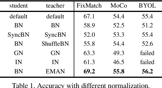 Figure 2 for Exponential Moving Average Normalization for Self-supervised and Semi-supervised Learning