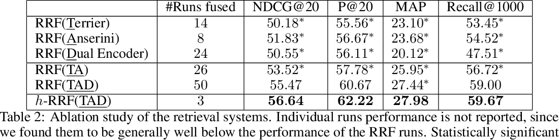 Figure 3 for RRF102: Meeting the TREC-COVID Challenge with a 100+ Runs Ensemble