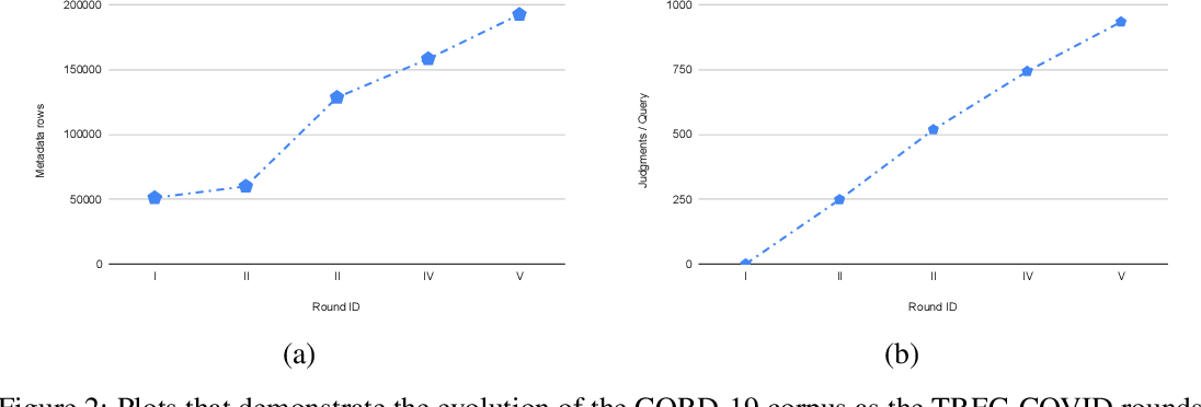 Figure 2 for RRF102: Meeting the TREC-COVID Challenge with a 100+ Runs Ensemble
