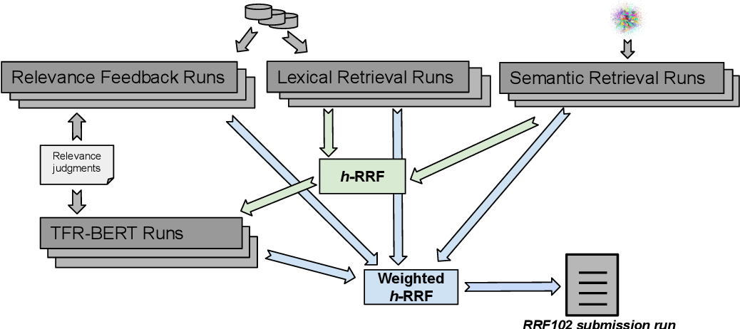 Figure 4 for RRF102: Meeting the TREC-COVID Challenge with a 100+ Runs Ensemble