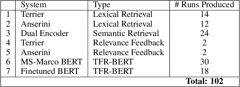 Figure 1 for RRF102: Meeting the TREC-COVID Challenge with a 100+ Runs Ensemble