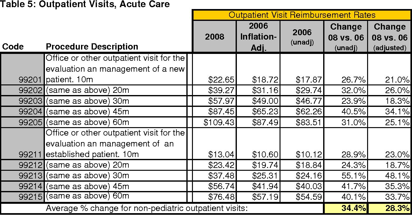 Table 5 from Medicaid Provider Reimbursement : Recent