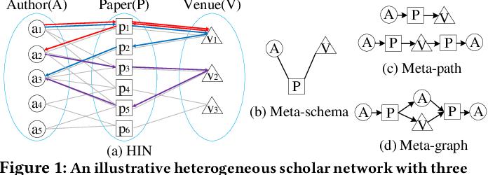 Figure 1 for HeteSpaceyWalk: A Heterogeneous Spacey Random Walk for Heterogeneous Information Network Embedding