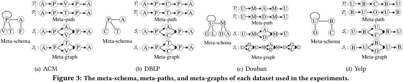 Figure 4 for HeteSpaceyWalk: A Heterogeneous Spacey Random Walk for Heterogeneous Information Network Embedding