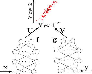 Figure 1 for Stochastic Optimization for Deep CCA via Nonlinear Orthogonal Iterations